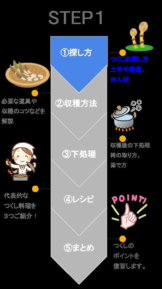 【図解】つくし ステップ1