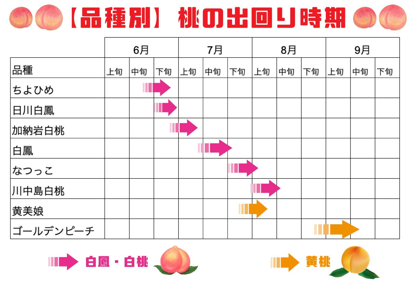 桃の出回り時期